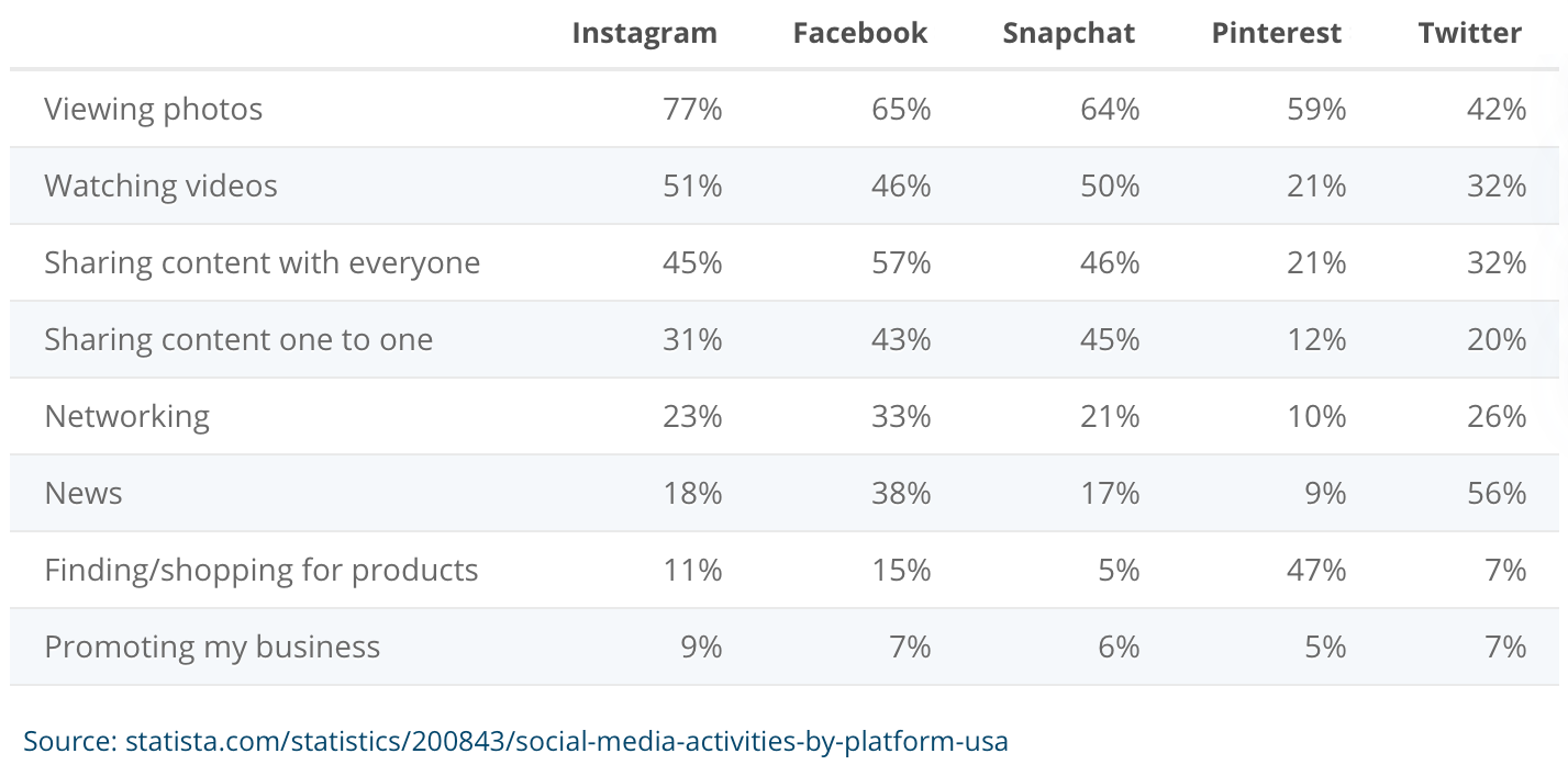 Graph of Common Social Media Activities by Platform